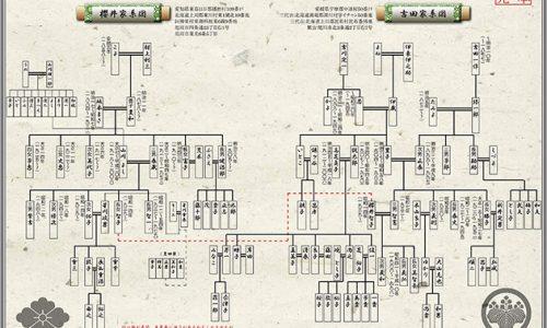 天皇陛下 家系図