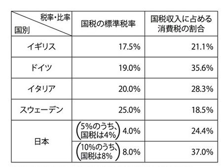 山本太郎 消費税