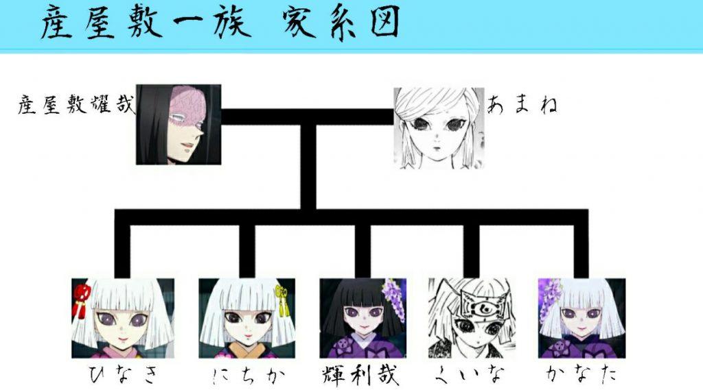 産屋敷家 家系図