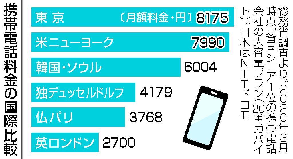 携帯料金値下げ幅
